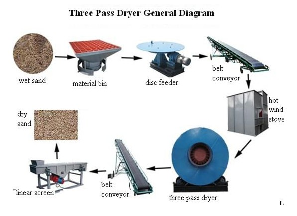 THREE PASS DRYER Specification